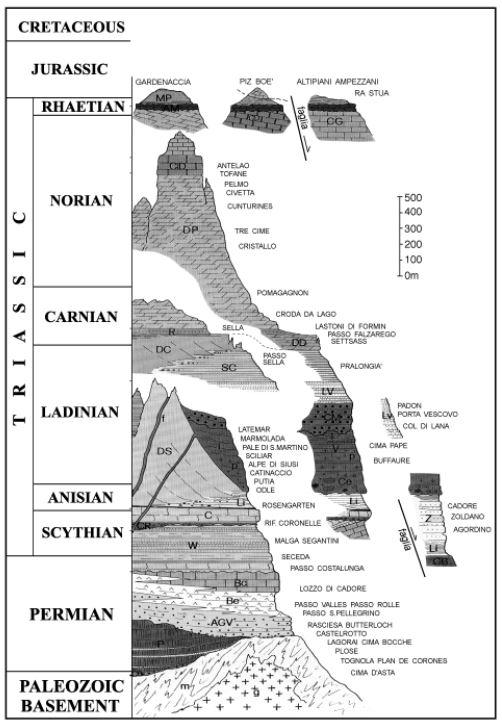 (Bosellini et al., 2003)